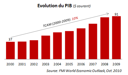 PIB evolution